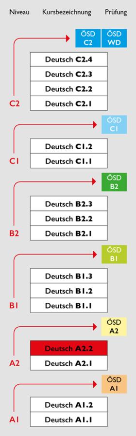 Deutsch A22 österreich Institut